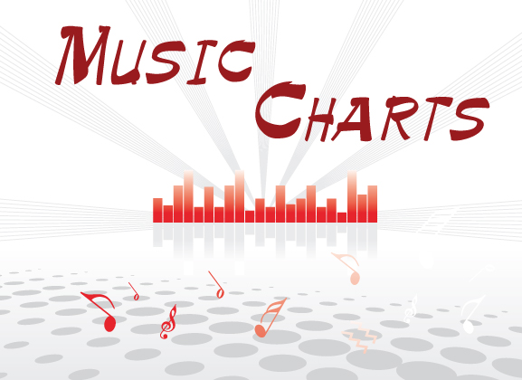 Charts for Week of July 3, 2016